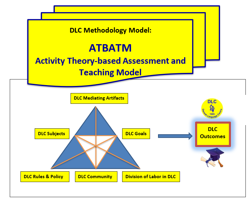 The Methodology Model of Danesh Language Centre